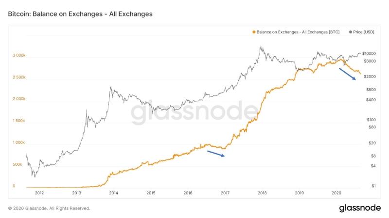 Аналитик назвал три причины, из-за которых пользователи массово выводят криптовалюты с бирж