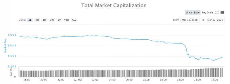Биткоин и крипторынок пережили самое масштабное падение в 2020 году