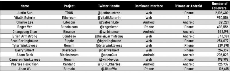 Как ведут себя в Твиттере самые известные люди в мире криптовалют?