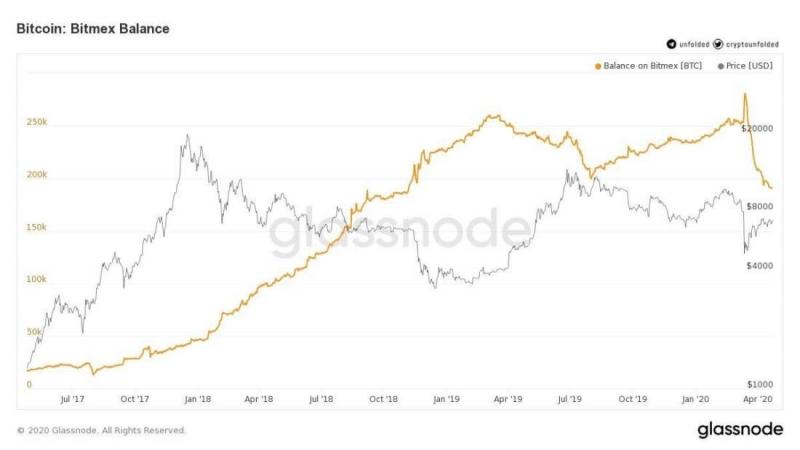 Криптоинвесторы массово выводят свои биткоины с бирж. Почему это хорошо?