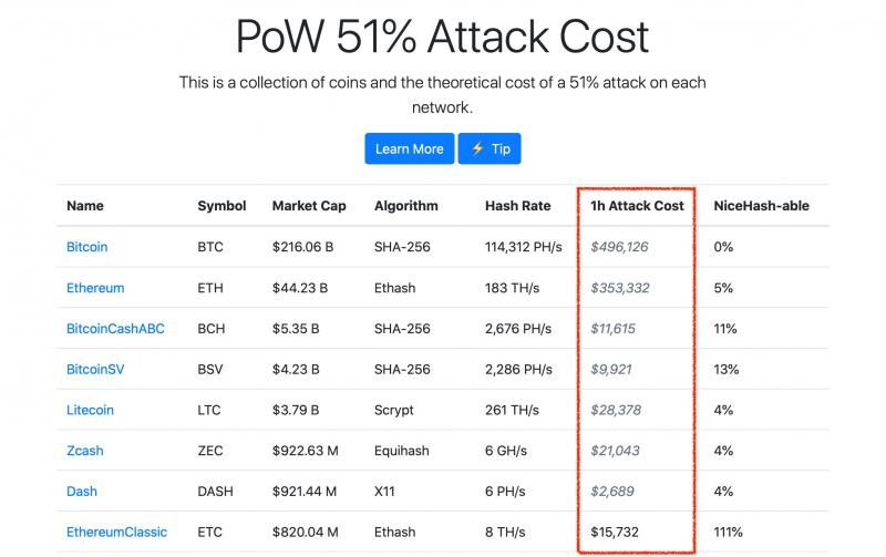 Сеть Ethereum Classic снова атаковали. Что известно о действиях хакера?