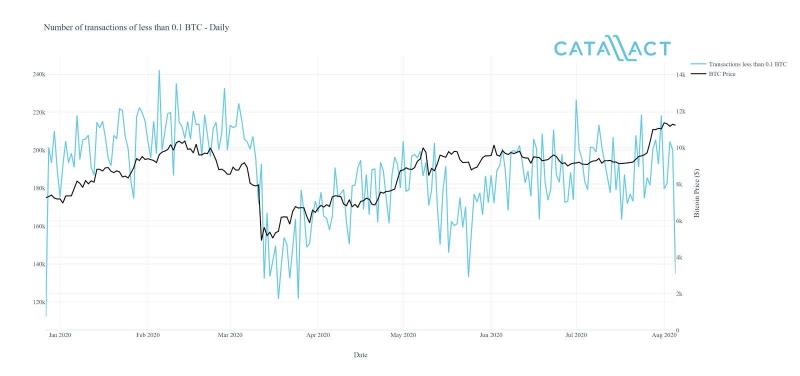 Как разные криптовалютные инвесторы действовали на фоне кризиса из-за коронавируса