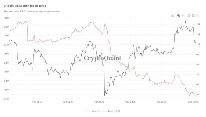 Китайские инвесторы массово выводят криптовалюту с бирж. В чём причина?