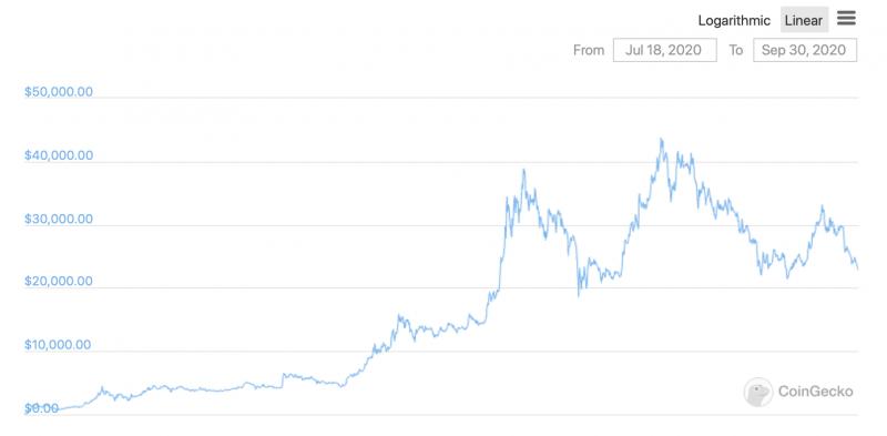 93 процента топовых 250 криптовалют просели в цене в сентябре. Кому досталось больше всего?