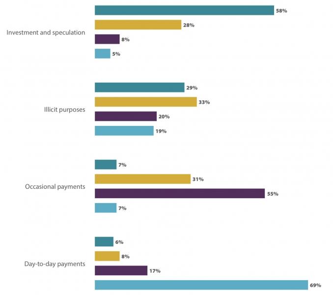 Где Биткоин будет применяться чаще всего в ближайшие пять лет?