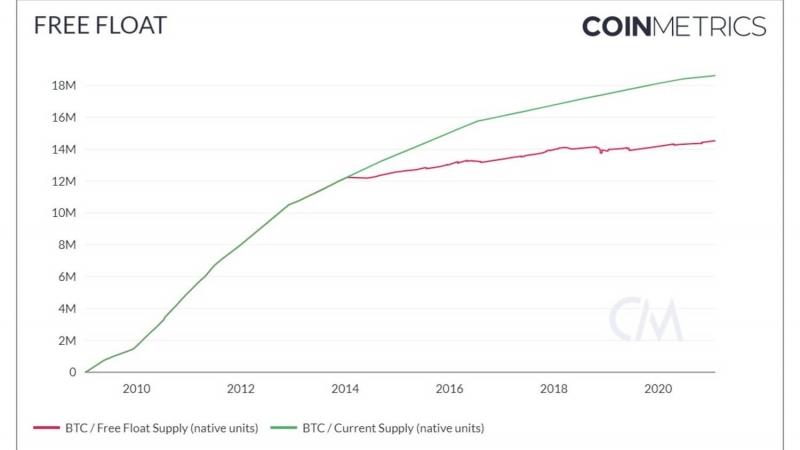 Аналитики рассказали, чему на самом деле равна рыночная капитализация Биткоина
