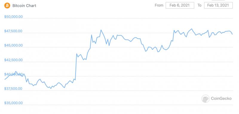 Биткоин готовится к ещё одному рывку вверх. Чего ждать от цены главной криптовалюты в ближайшем будущем?