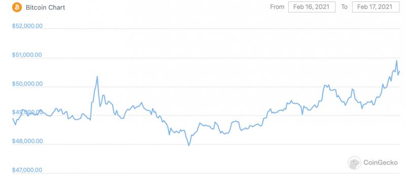 Биткоин впервые преодолел уровень 50 тысяч долларов. Что помогло криптовалюте установить новый рекорд?