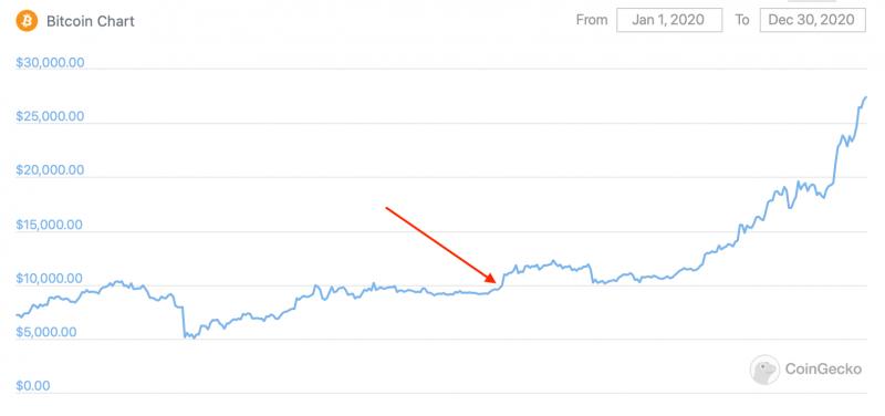 Эфириум находится выше линии 1000 долларов рекордное количество дней. Что это значит?