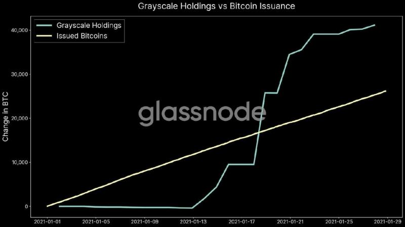 Финансовые аналитики рассказали, как дефицит биткоинов может сказаться на курсе криптовалюты