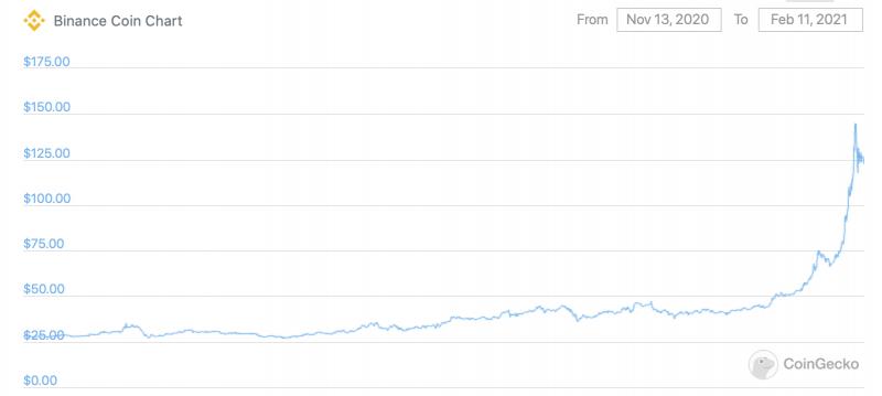 Криптовалютная биржа Binance отказалась от судебного иска о клевете против Forbes