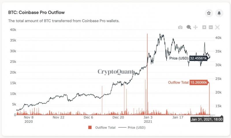 Крупные инвесторы скупают Биткоин, а пользователи криптовалюты показывают рекордную активность