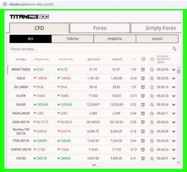 Однодневка One Step Profit — развод от брокера Titan Pro 500 и отзывы трейдеров