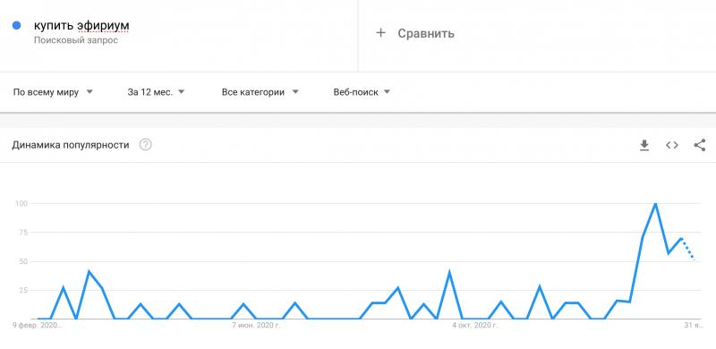 Поисковые запросы о криптовалютах в Google бьют рекорды, но многим из них ещё далеко до максимумов