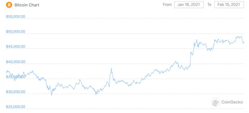 Представители PayPal рассказали, почему компания не собирается инвестировать в Биткоин напрямую