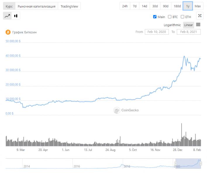 Сколько ещё продлится этап интенсивного роста рынка криптовалют?