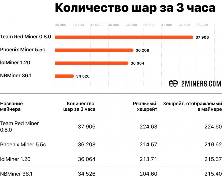 Сравнение лучших майнеров Ethereum для видеокарт Nvidia и AMD. Эксперимент пула 2Miners
