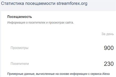 StreamForex – отсутствие лицензии и громкие обещания. Стоит ли дружить? Отзывы.